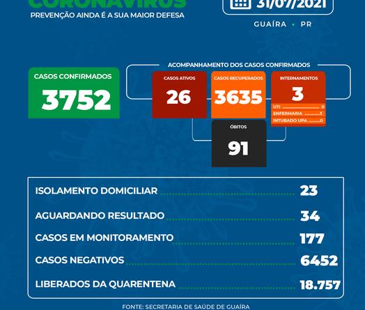 Guaíra chega ao 91º ÓBITO por coronavírus neste último sábado