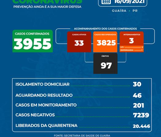 Guaíra tem o 97º ÓBITO por coronavírus no município