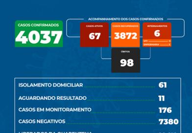 Guaíra tem o 98º ÓBITO por coronavírus e termina a semana com 67 casos positivos no município