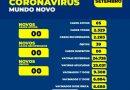 Com 73% da população imunizada, Mundo Novo apresenta Boletim Coronavírus