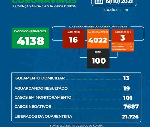 Guaíra nesta terça feira mais 2 casos positivos para coronavírus no município