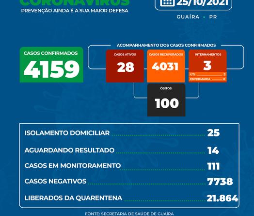 Guaíra coronavirus Dos 28 casos positivos ativos, 25 pacientes estão se recuperando em casa, 3 estão internados em UTI.