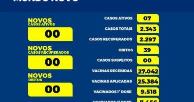 Mundo Novo tem mais um paciente internato em UTI com covid-19